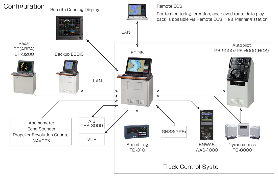 Electronic Chart Display and Information System ECDIS